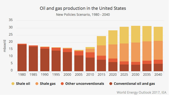 Oil and gas production in the United States